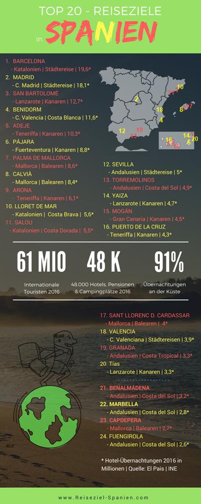 Infografik - Spanische Städtereisen und Urlaubsziele in Spanien